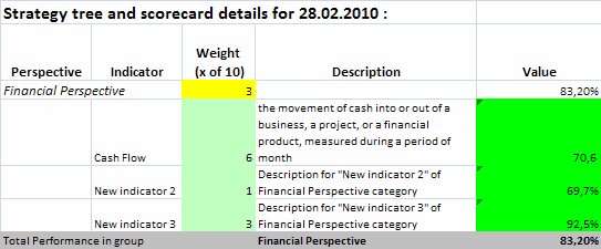 Indicators in MS Excel Report generated by BSC Designer