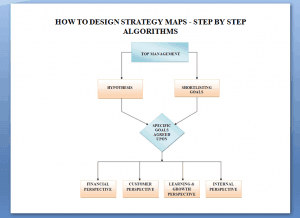 Business Strategy Maps. Step-by-step algorithms on how to design strategy maps; how to integrate strategy map in business processes; how to update strategy maps