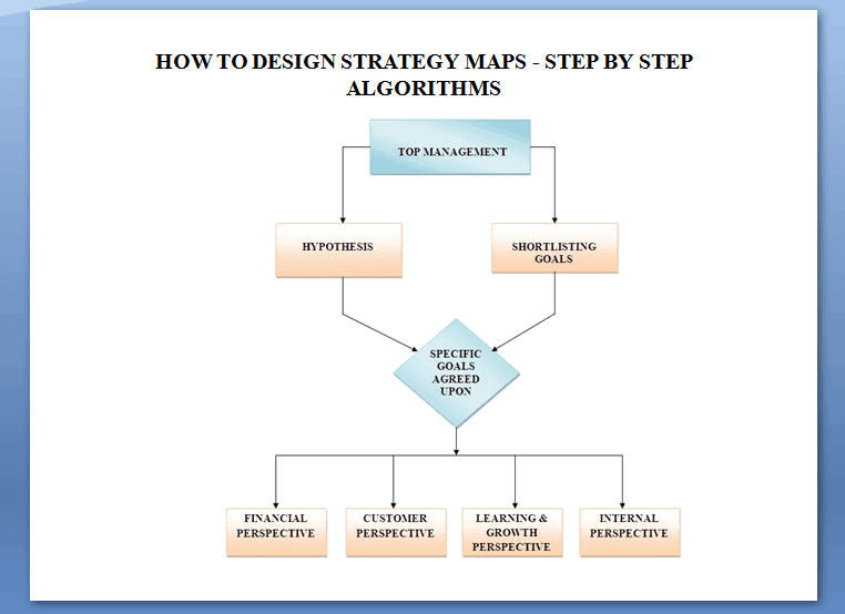 Design Strategy Map Step By Step