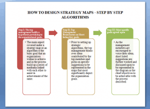 How to design strategy maps - step by step algorithms