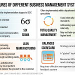 Features of different business management systems