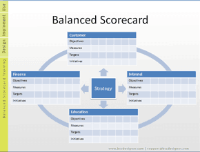 Balanced Scorecard Template with initiatives