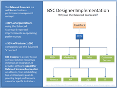 Balanced Scorecard Implementation Scheme
