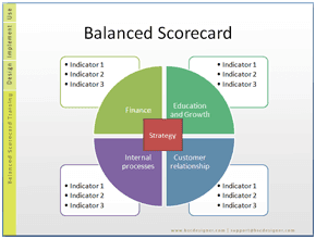 Balanced scorecard templates classification bsc designer for Hr scorecard template free download