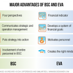 Major advantages of BSC and EVA