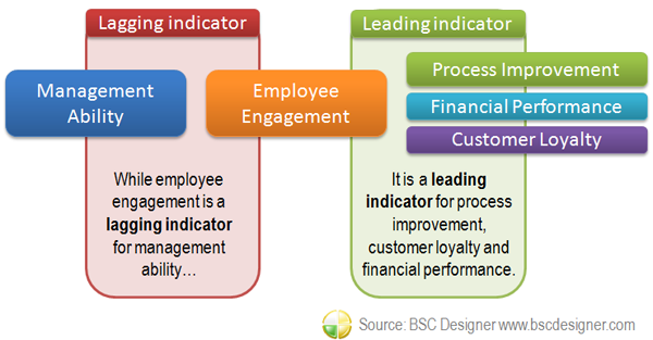 Measuring Employee Morale - Management Quality Indicator