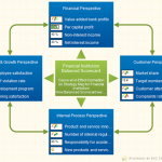 Balanced Scorecard with KPIs for a bank or other financial institution
