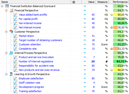 balanced scorecard case study bank Frontline – balanced scorecard guide 1 the really  a good case study of  how these perspectives  as demonstrated by railtrack and the banks case.