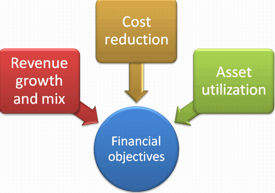 effective long term cost reduction a strategic perspective The total pattern of decisions which shape the long-term capabilities of • cost eg aiming to offer a product or service at the in the perspective of the.