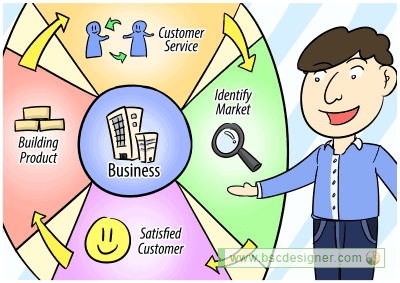 internal business process perspective The internal business perspective is closely related to the customer perspective after all, excellent customer performance derives from processes, decisions, and actions occurring throughout an organization, kaplan and norton wrote.