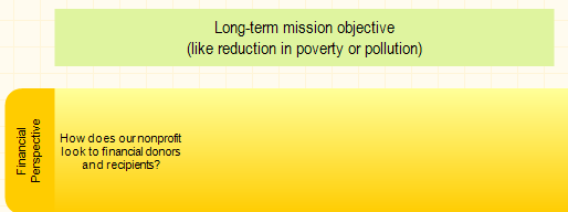 Mission for nonprofit is on the top of BSC diagram