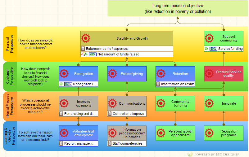 Balanced scorecard in nonprofit and government organizations bsc an example of the strategy map for a nonprofit organization accmission Image collections