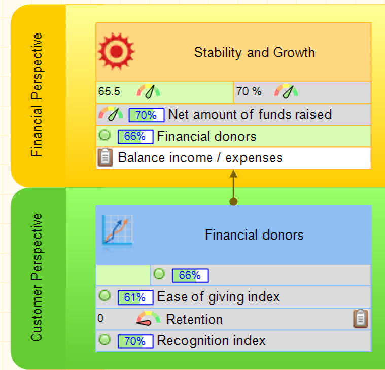 Stability and growth goal on non-profit scorecard