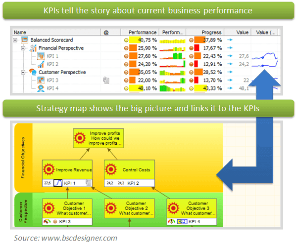 Strategy map shows the big picture and links it to the KPIs