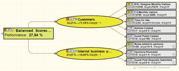 Top level KPIs