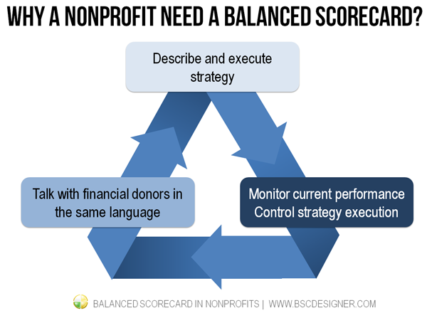Why a nonprofit need a Balanced Scorecard