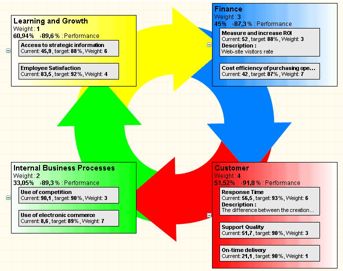 Cyclical strategy map template in BSC Designer