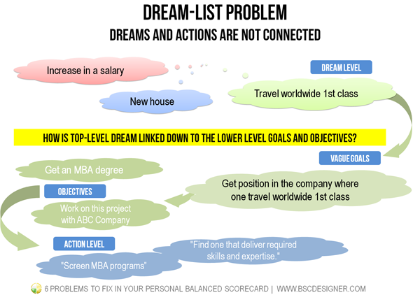 Dream-list problem: Dreams and actions are not connected
