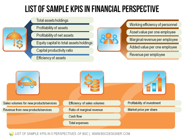 List of sample kpis in 5 perspectives of bsc bsc designer financial perspective friedricerecipe Choice Image