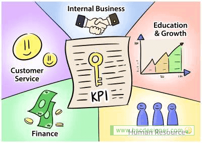 List of sample KPIs in 4 perspectives
