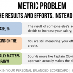 Metric Problem: focusing on the results and efforts, instead of leading actions.