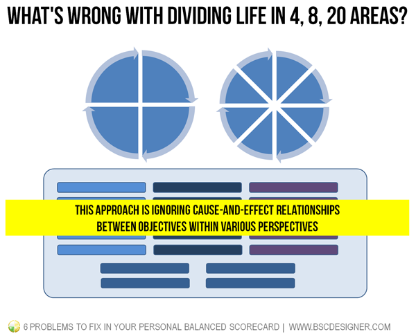 This approach is ignoring cause-and-effect relationships between objectives within various perspectives