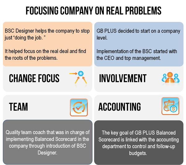 Case study: Focusing Company on Real Problems with Balanced Scorecard
