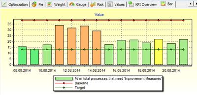 New bar chart for KPIs in BSC Designer