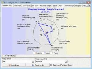 New radar (diamond) chart in BSC Designer