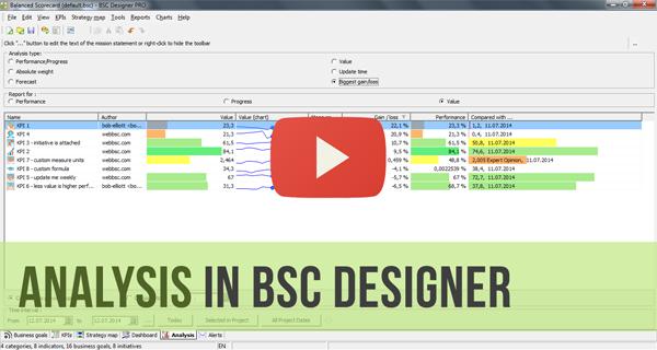 KPIs Analysis in BSC Designer - Video