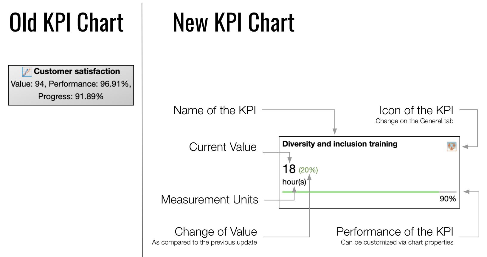 KPI Chart Old vs New