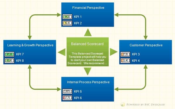 KPIs Overview Balanced Scorecard Strategy Map
