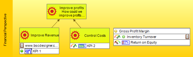 KPIs can now be aligned with top level perspectives