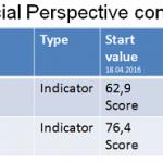 The improvements in PowerPoint report in BSC Designer PRO