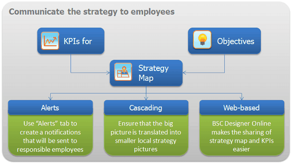 Communicate the strategy to employees
