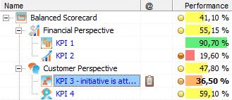Indicators in BSC Designer