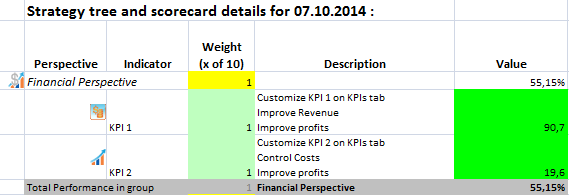 KPI Scorecard in Excel