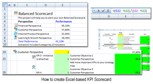 How to Create Balanced Scorecard and KPIs in Excel