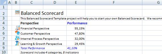 Обновление данных о производительности