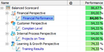 Employees Appraisal With Balanced Scorecard Bsc Designer