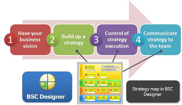 Strategy process in the Balanced Scorecard