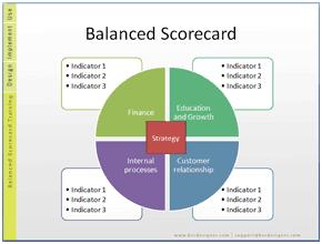 La Plantilla De Balanced Scorecard Con Iniciativas