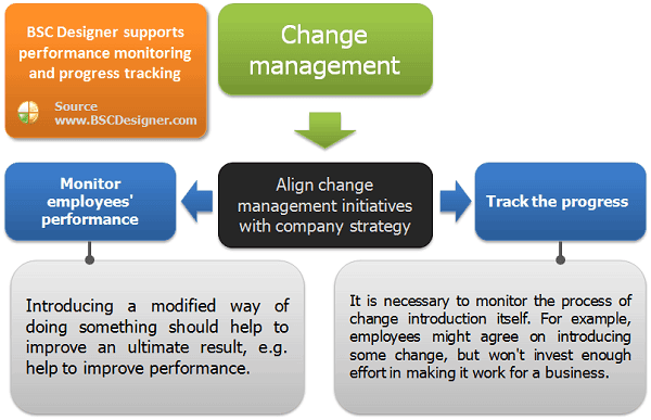 Performance monitoring and tracking for change management