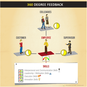 360 degree feedback live info-graphic