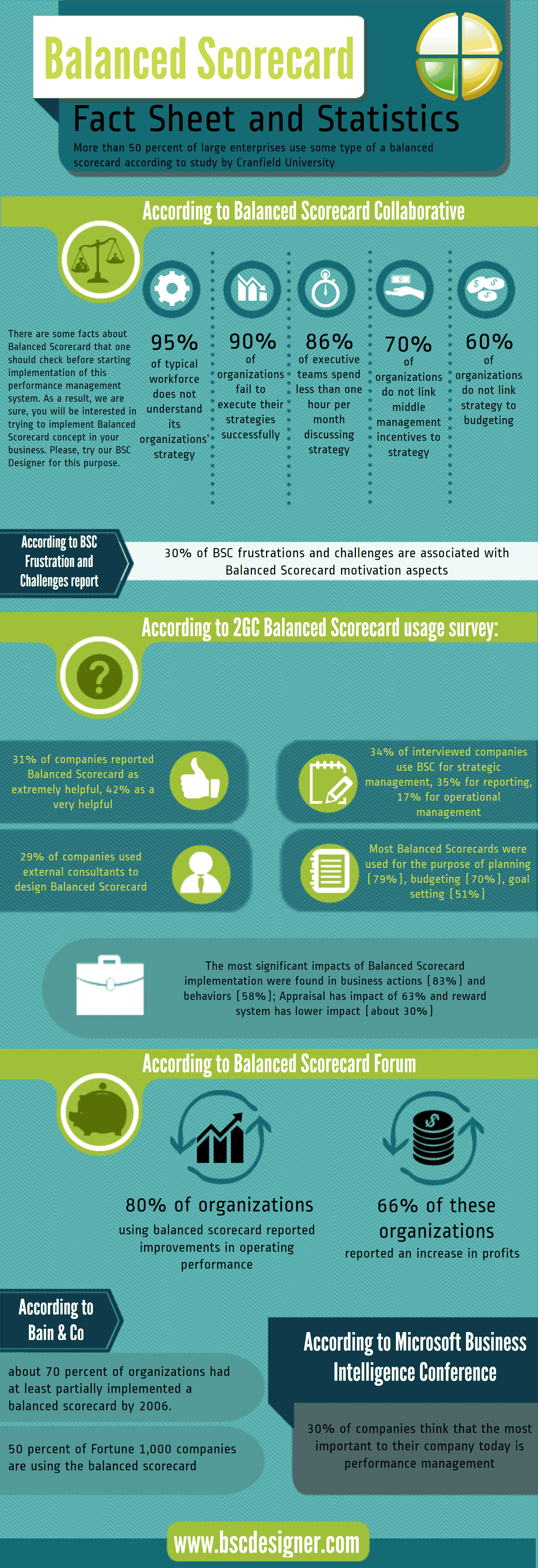http://www.bscdesigner.com/info-graphic-for-the-balanced-scorecard-concept.htm