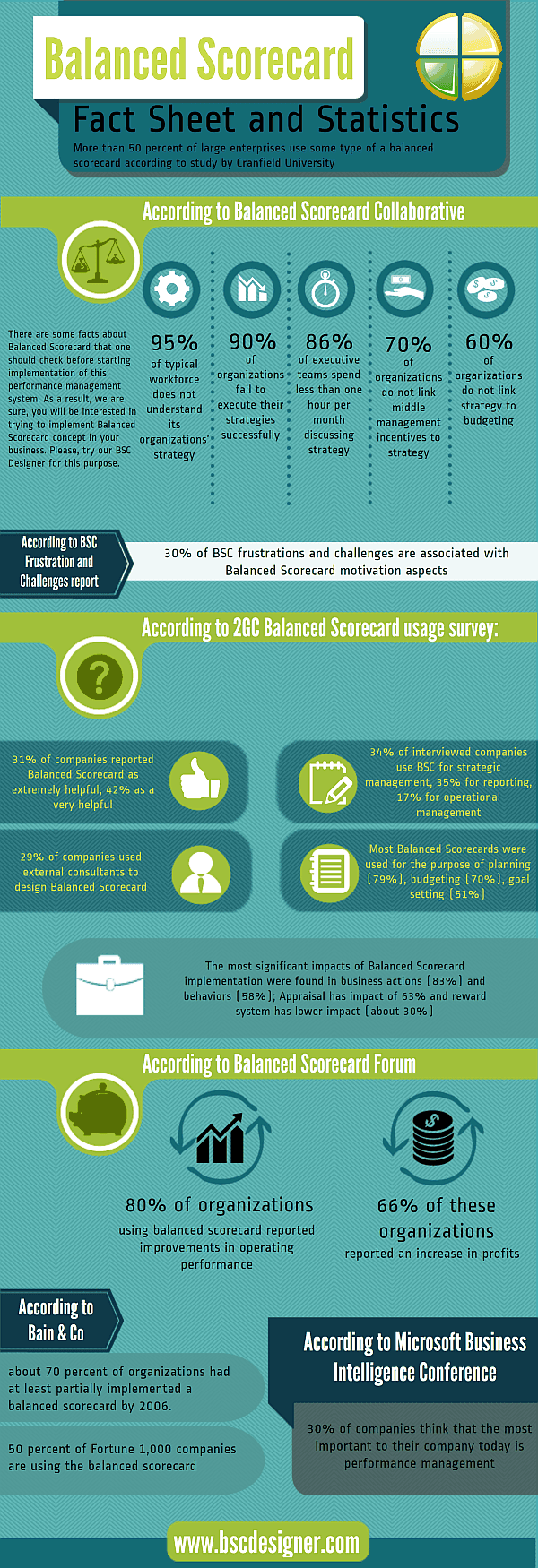 Infographic for the Balanced Scorecard Concept