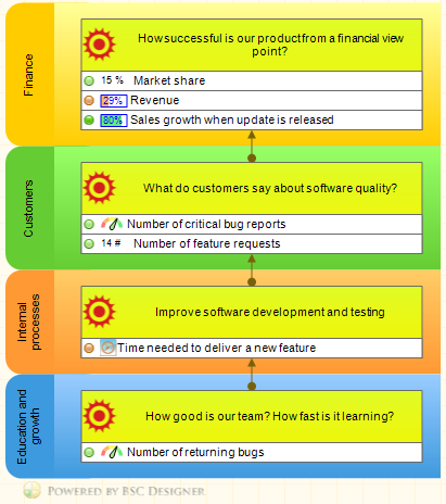 Software quality strategy map