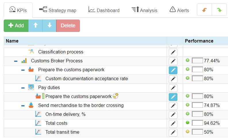 4 KPIs for customs broker service