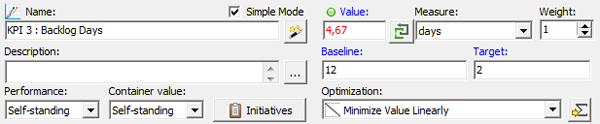 Backlog Days KPI
