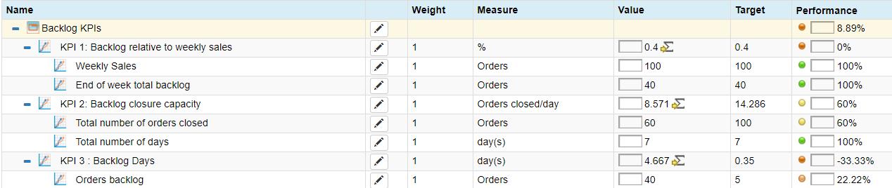 Backlog Order KPIs in BSC Designer